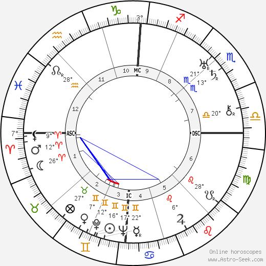 Imre Nagy birth chart, biography, wikipedia 2020, 2021