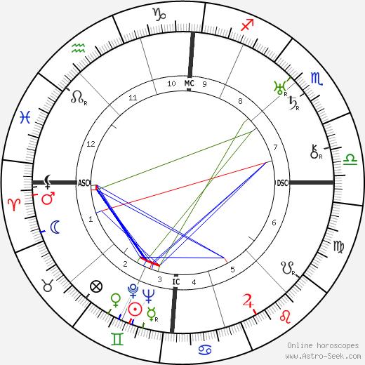 Imre Nagy astro natal birth chart, Imre Nagy horoscope, astrology