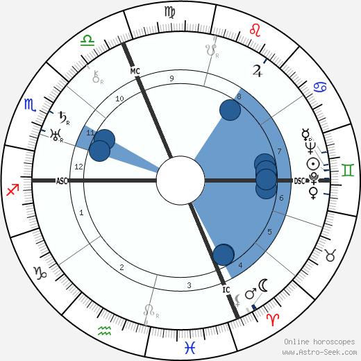 Italo Balbo wikipedia, horoscope, astrology, instagram