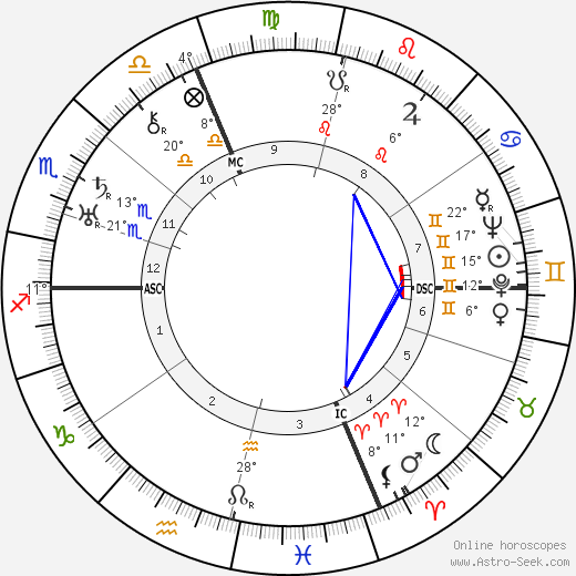 Italo Balbo birth chart, biography, wikipedia 2018, 2019