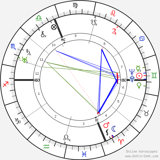 Italo Balbo astro natal birth chart, Italo Balbo horoscope, astrology
