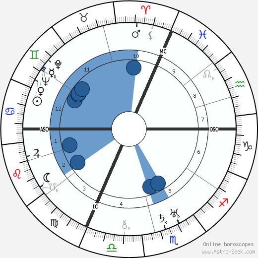 Jean Pierre Peugeot wikipedia, horoscope, astrology, instagram