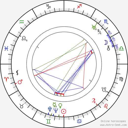 John Troyano tema natale, oroscopo, John Troyano oroscopi gratuiti, astrologia