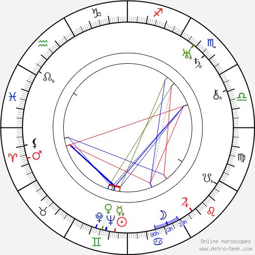 Larry Keating birth chart, Larry Keating astro natal horoscope, astrology
