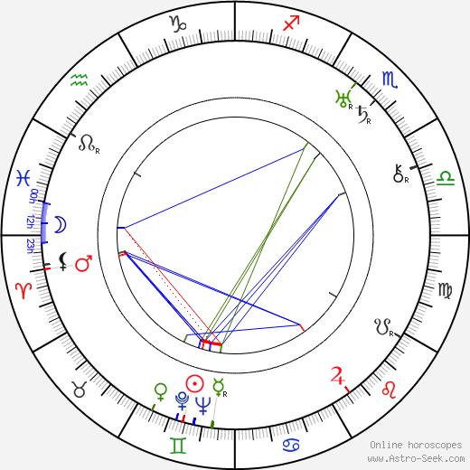 Millan Olsson день рождения гороскоп, Millan Olsson Натальная карта онлайн