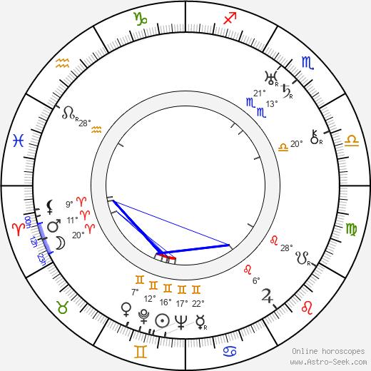 R. C. Sherriff birth chart, biography, wikipedia 2019, 2020