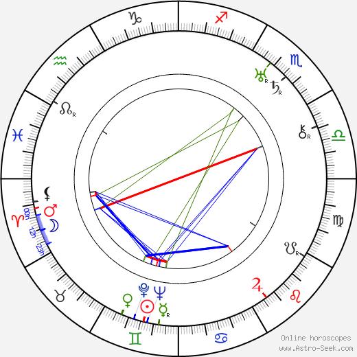 R. C. Sherriff birth chart, R. C. Sherriff astro natal horoscope, astrology
