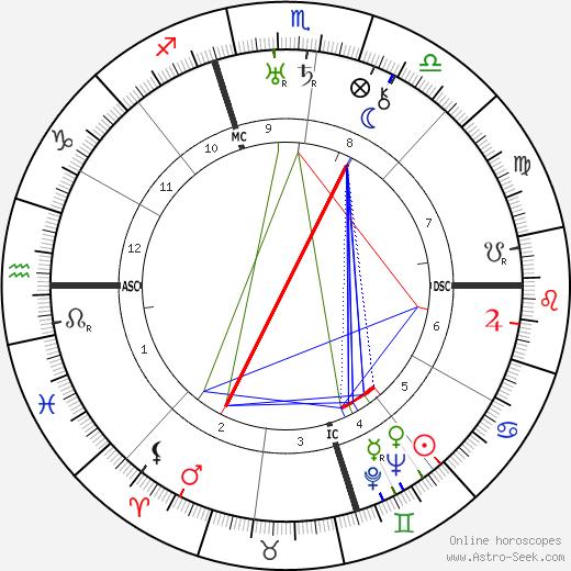 Wallis Simpson tema natale, oroscopo, Wallis Simpson oroscopi gratuiti, astrologia