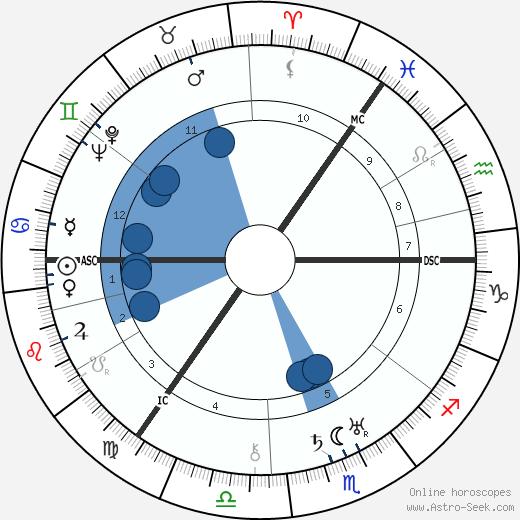 A. J. Cronin wikipedia, horoscope, astrology, instagram