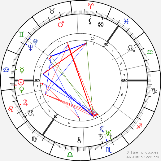 A. J. Cronin astro natal birth chart, A. J. Cronin horoscope, astrology