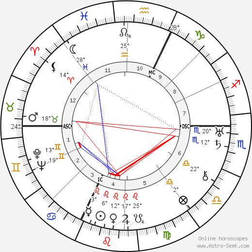 Barbara La Marr birth chart, biography, wikipedia 2019, 2020