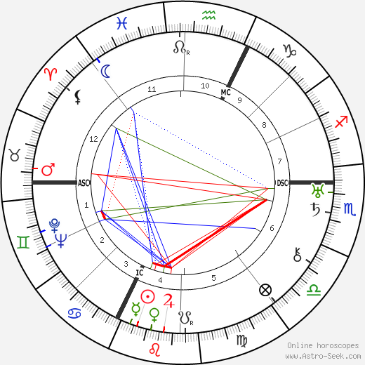 Barbara La Marr astro natal birth chart, Barbara La Marr horoscope, astrology