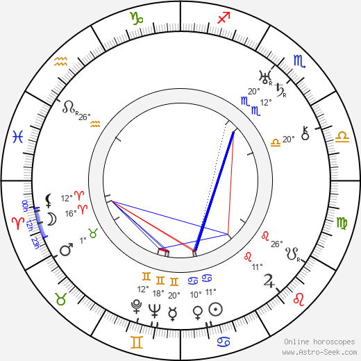 Doris Lloyd birth chart, biography, wikipedia 2018, 2019