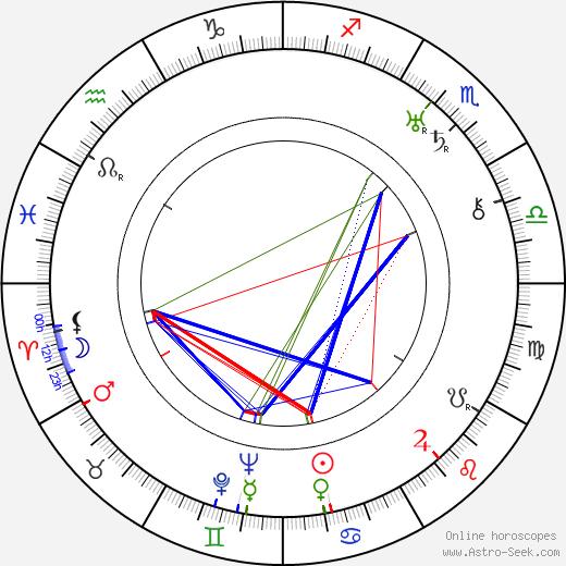 Doris Lloyd astro natal birth chart, Doris Lloyd horoscope, astrology