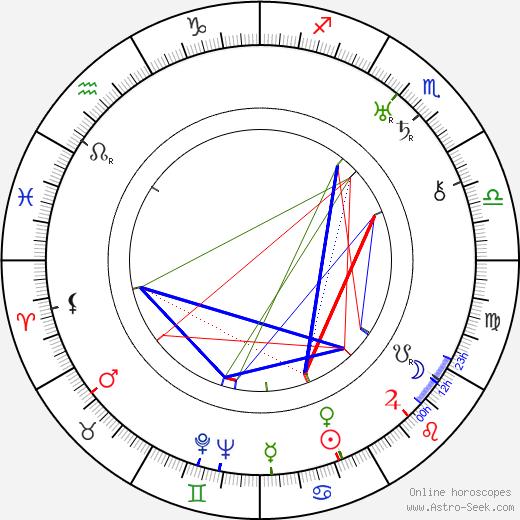 Elna Hellman tema natale, oroscopo, Elna Hellman oroscopi gratuiti, astrologia