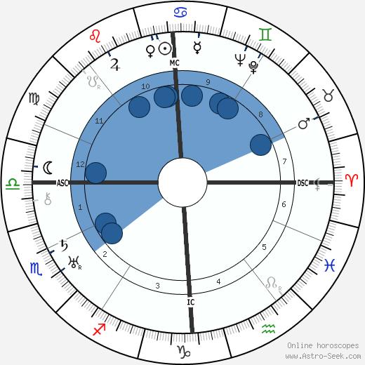 Gottlob Berger wikipedia, horoscope, astrology, instagram