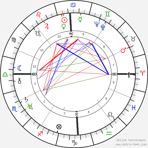 Gottlob Berger astro natal birth chart, Gottlob Berger horoscope, astrology