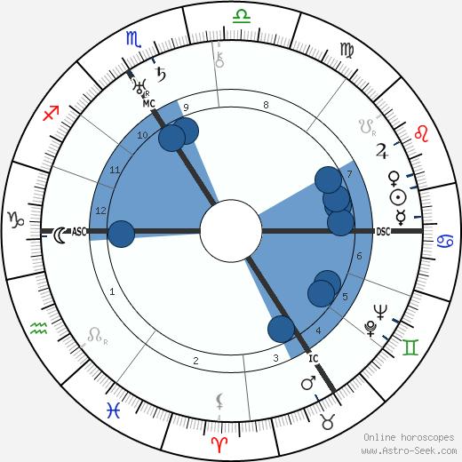 Hermann Glockner wikipedia, horoscope, astrology, instagram