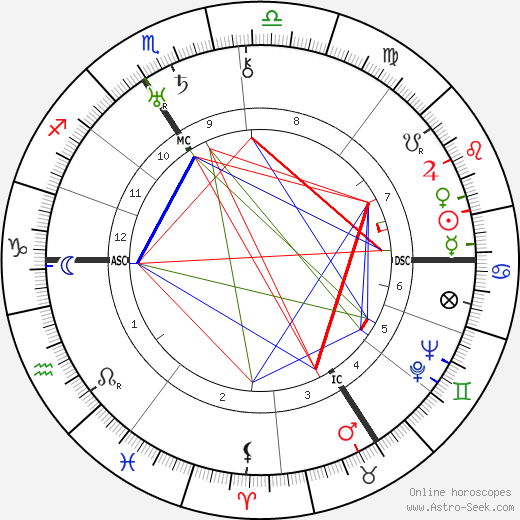 Hermann Glockner день рождения гороскоп, Hermann Glockner Натальная карта онлайн