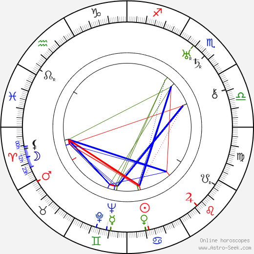 Igo Sym tema natale, oroscopo, Igo Sym oroscopi gratuiti, astrologia