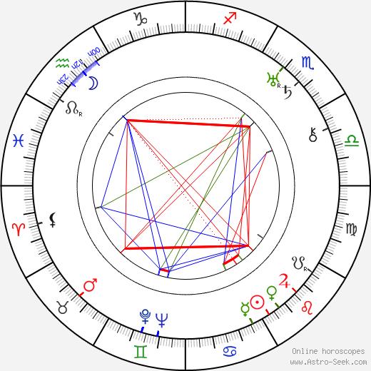 Jack Perrin astro natal birth chart, Jack Perrin horoscope, astrology
