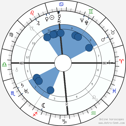 James Stuart Stewart wikipedia, horoscope, astrology, instagram