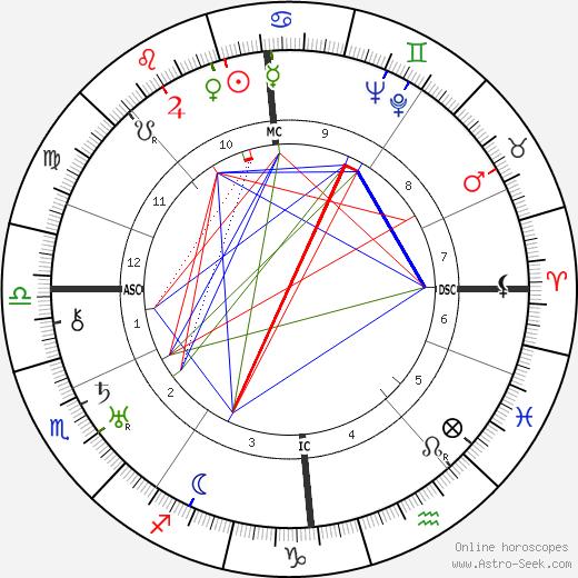 James Stuart Stewart tema natale, oroscopo, James Stuart Stewart oroscopi gratuiti, astrologia