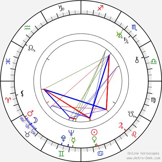 Jean Mihail tema natale, oroscopo, Jean Mihail oroscopi gratuiti, astrologia