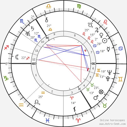 Jean Rivier birth chart, biography, wikipedia 2019, 2020