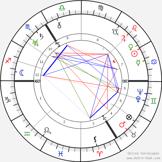 Jean Rivier astro natal birth chart, Jean Rivier horoscope, astrology