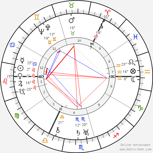 Josephine Tey birth chart, biography, wikipedia 2018, 2019