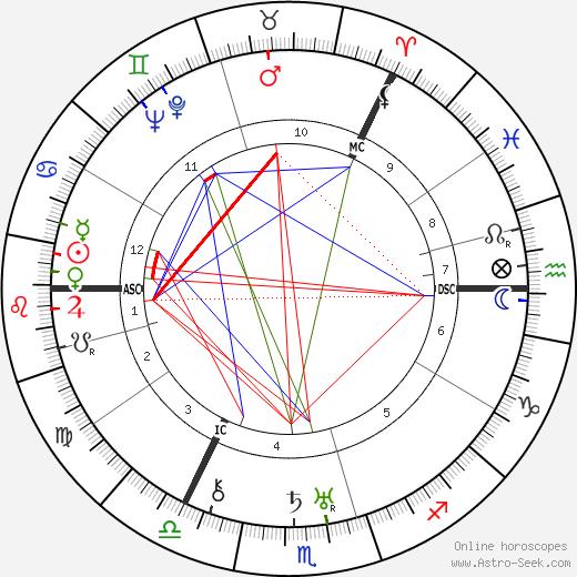 Джозефина Тэй Josephine Tey день рождения гороскоп, Josephine Tey Натальная карта онлайн