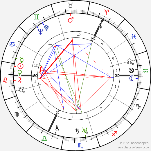 Josephine Tey astro natal birth chart, Josephine Tey horoscope, astrology