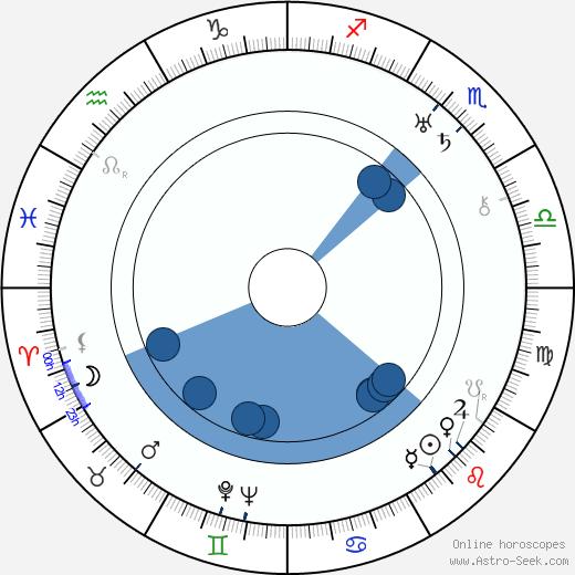 Kote Miqaberidze wikipedia, horoscope, astrology, instagram