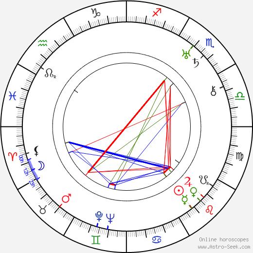 Kote Miqaberidze tema natale, oroscopo, Kote Miqaberidze oroscopi gratuiti, astrologia