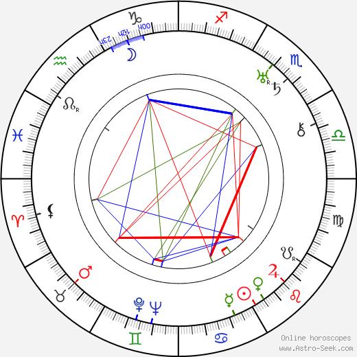 Lenore J. Coffee tema natale, oroscopo, Lenore J. Coffee oroscopi gratuiti, astrologia