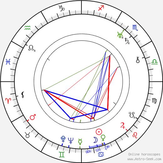 Mauno Oittinen tema natale, oroscopo, Mauno Oittinen oroscopi gratuiti, astrologia
