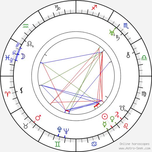Maurine Dallas Watkins tema natale, oroscopo, Maurine Dallas Watkins oroscopi gratuiti, astrologia