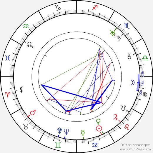 Milada Haunerová день рождения гороскоп, Milada Haunerová Натальная карта онлайн
