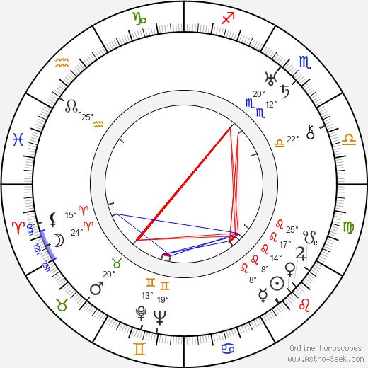 Oskar Sima birth chart, biography, wikipedia 2019, 2020