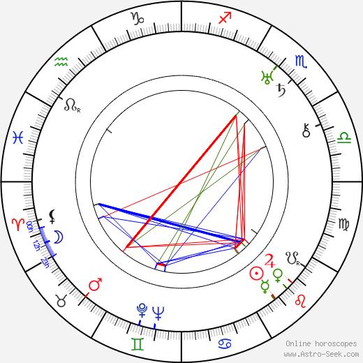 Oskar Sima astro natal birth chart, Oskar Sima horoscope, astrology