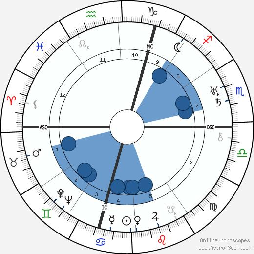 Simone Berriau wikipedia, horoscope, astrology, instagram