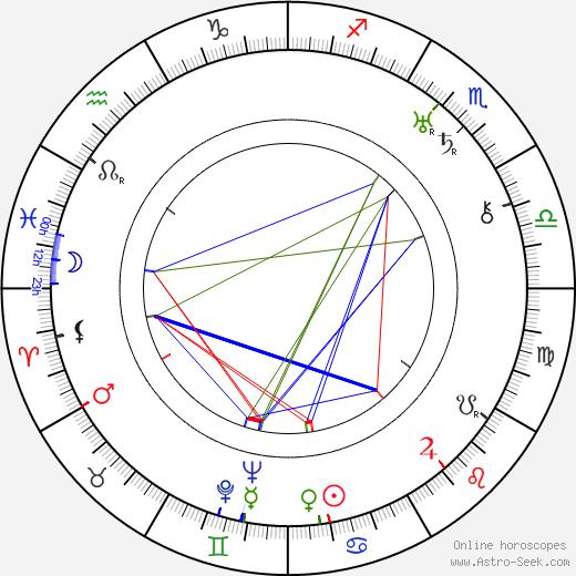 Sulo Räikkönen astro natal birth chart, Sulo Räikkönen horoscope, astrology