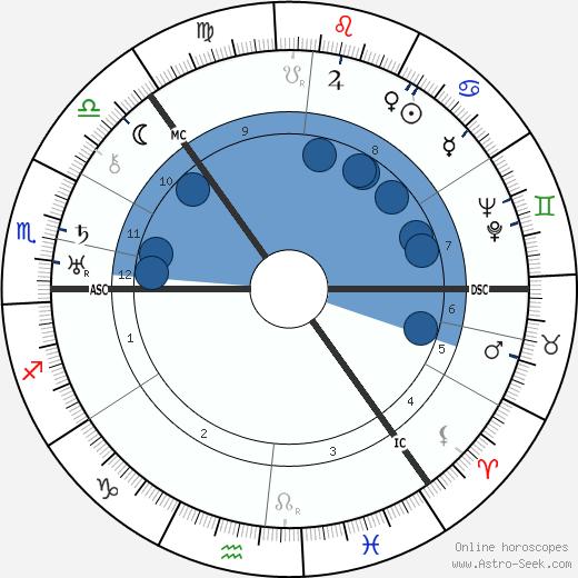 Trygve Lie wikipedia, horoscope, astrology, instagram