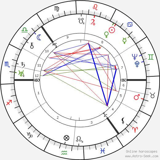 Трюгве Ли Trygve Lie день рождения гороскоп, Trygve Lie Натальная карта онлайн
