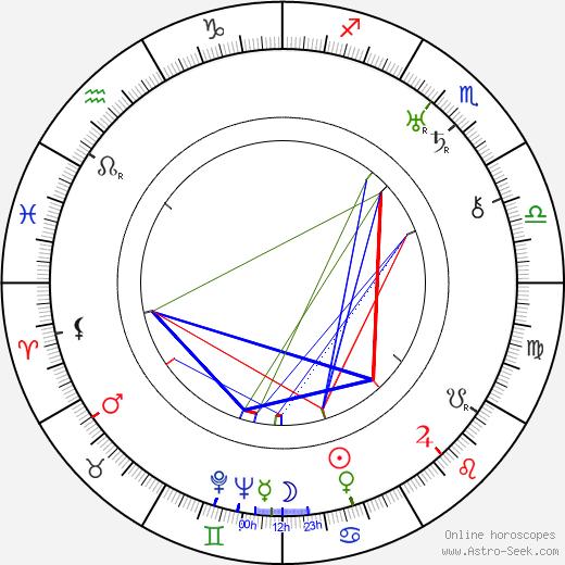 Victor Trivas tema natale, oroscopo, Victor Trivas oroscopi gratuiti, astrologia