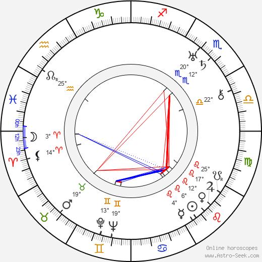 William Cameron Menzies birth chart, biography, wikipedia 2019, 2020