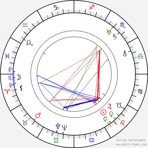 William Cameron Menzies astro natal birth chart, William Cameron Menzies horoscope, astrology