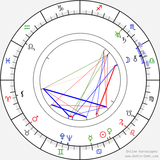 Yrjö Soini astro natal birth chart, Yrjö Soini horoscope, astrology