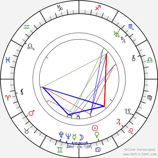 Zdena Kavková день рождения гороскоп, Zdena Kavková Натальная карта онлайн